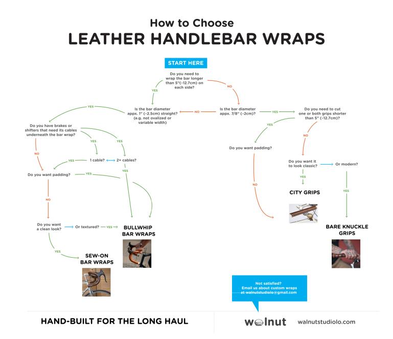 Handlebar Wraps Infographic v2